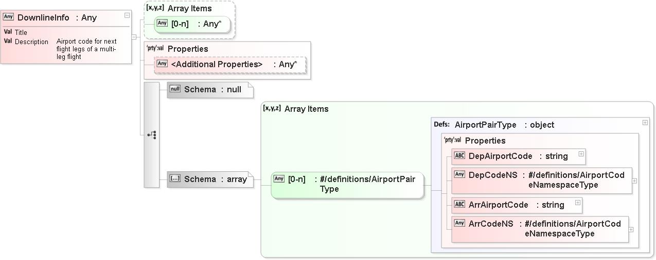 FvXml JSON Schema XML Schema Documentation